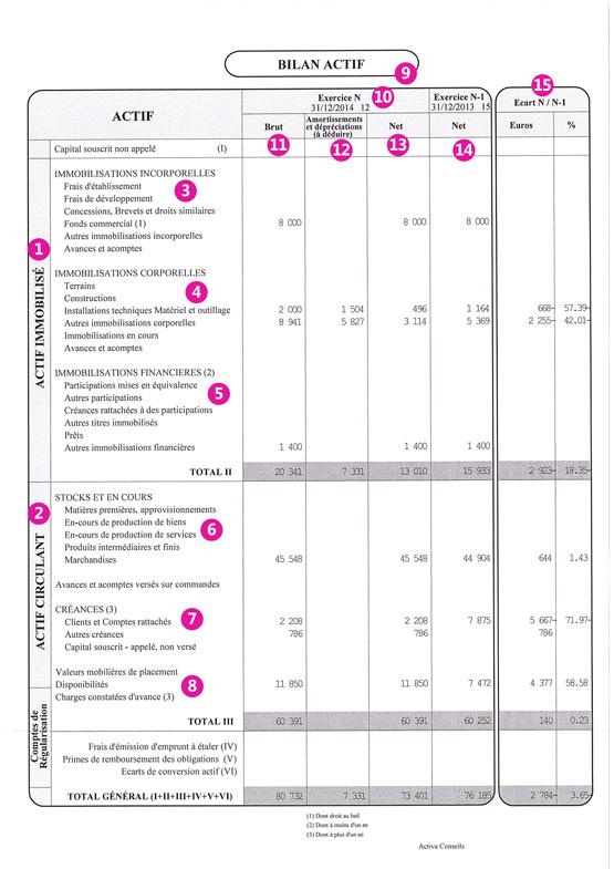 Connu Le bilan comptable - Activa Conseils HS51